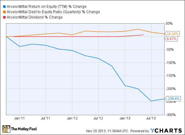 MT Return on Equity (TTM) Chart