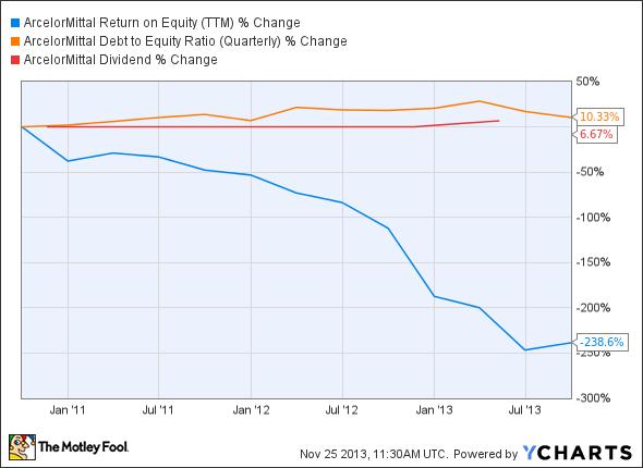 MT Return on Equity (TTM) Chart