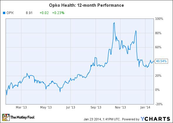 OPK Chart