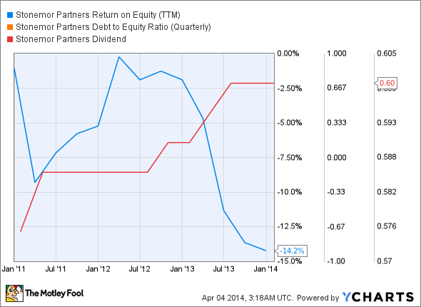 STON Return on Equity (TTM) Chart