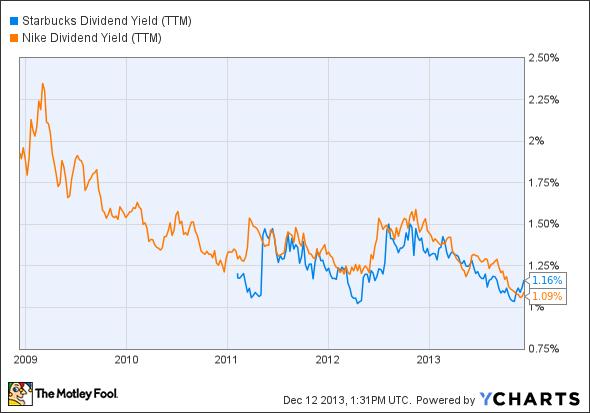 SBUX Dividend Yield (TTM) Chart