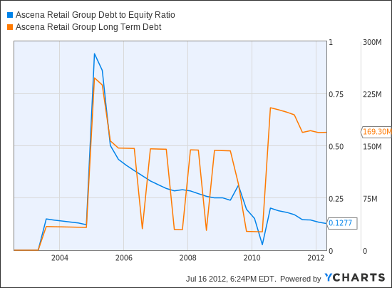 ASNA Debt to Equity Ratio Chart