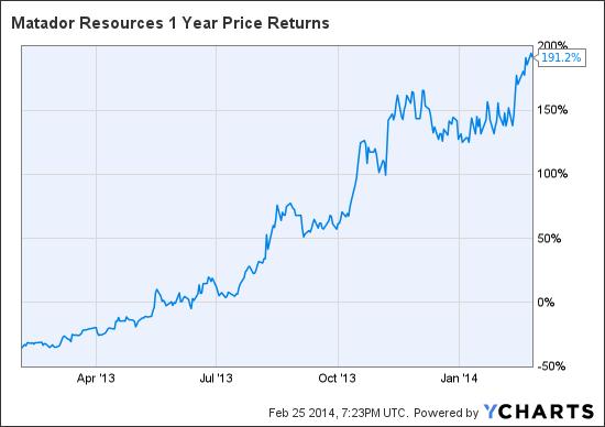 MTDR 1 Year Price Returns Chart