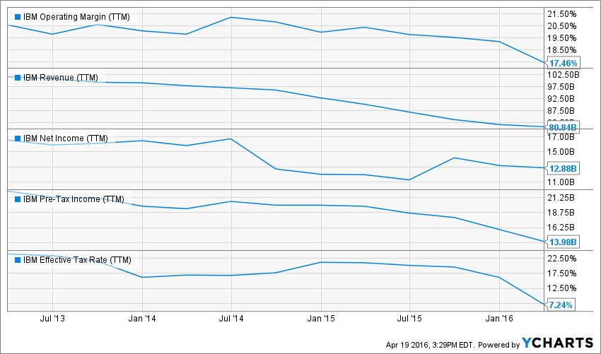 IBM Operating Margin (TTM) Chart