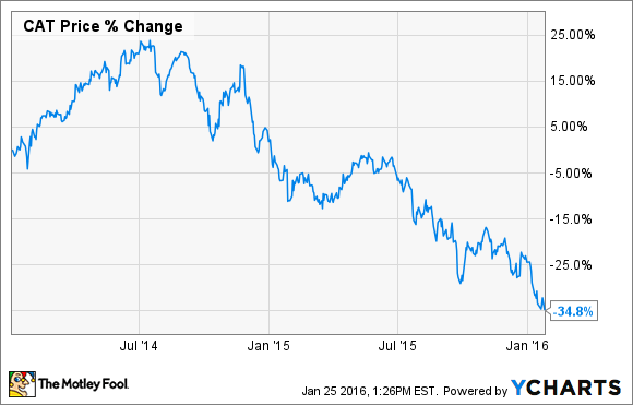 Cat Stock Quote Impressive CAT Stock Price Caterpillar Inc Stock Quote US NYSE Oukas