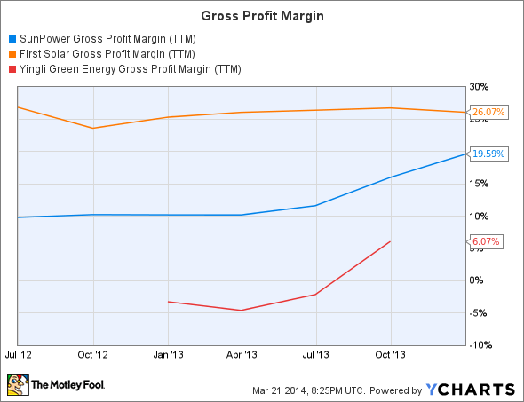 SPWR Gross Profit Margin (TTM) Chart