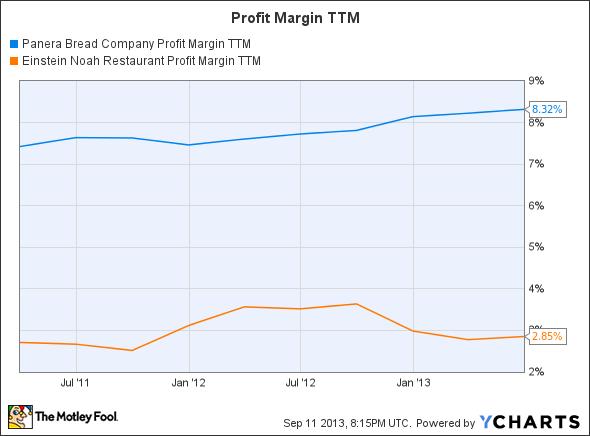PNRA Profit Margin TTM Chart