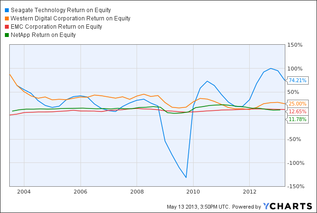STX Return on Equity Chart