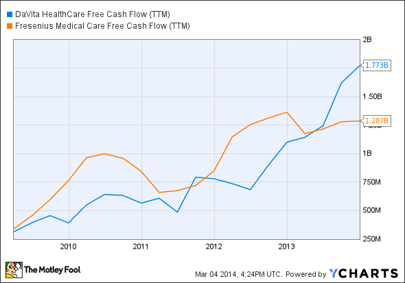 DVA Free Cash Flow (TTM) Chart