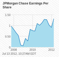 JPM Earnings Per Share Chart