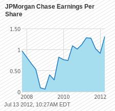 JPM Earnings Per Share Chart