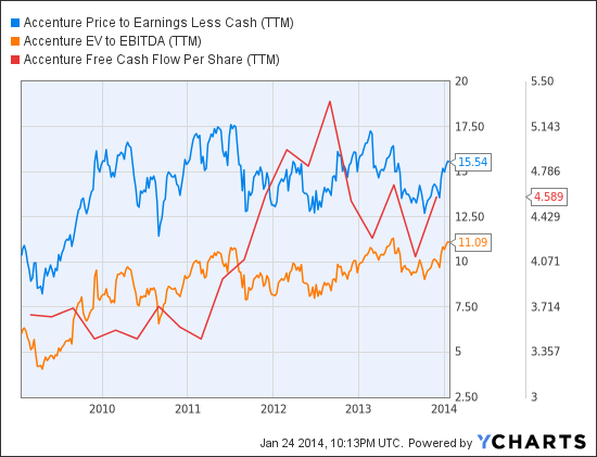 ACN Price to Earnings Less Cash (TTM) Chart