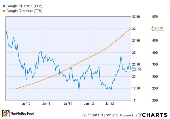 GOOG PE Ratio (TTM) Chart
