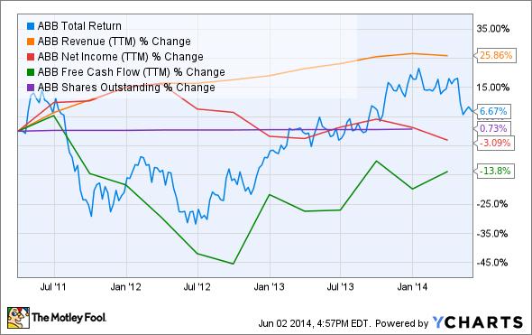 ABB Total Return Price Chart