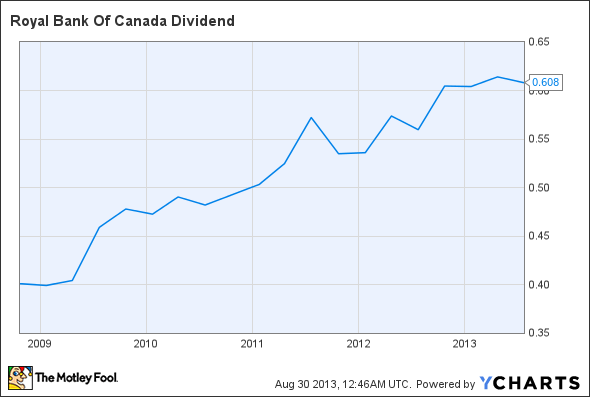 RY Dividend Chart