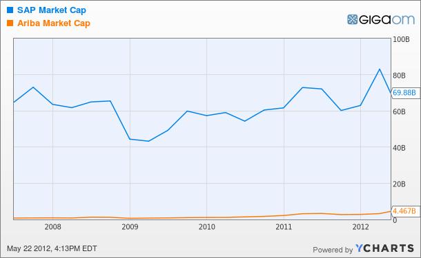 SAP Market Cap Chart
