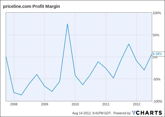 PCLN Profit Margin Chart