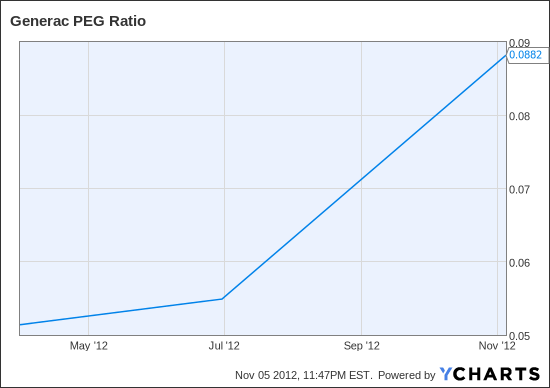 GNRC PEG Ratio Chart