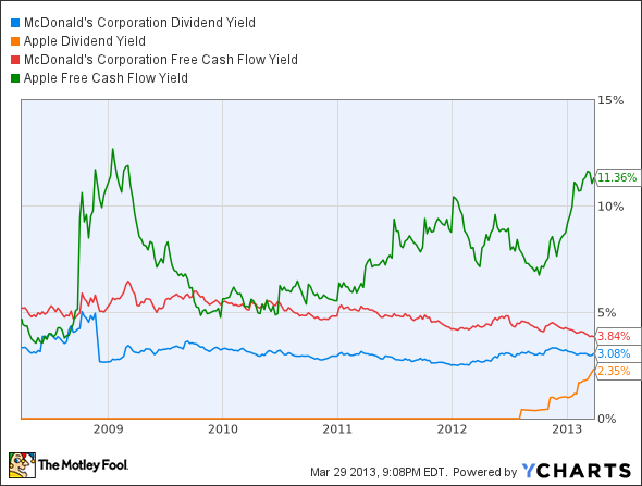 MCD Dividend Yield Chart