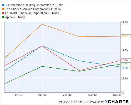 AMTD PE Ratio Chart