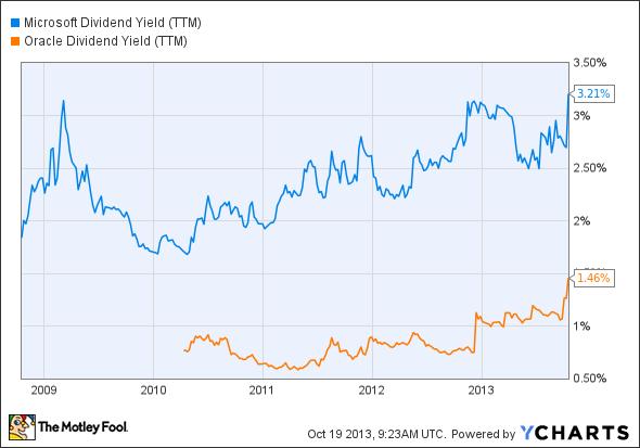 MSFT Dividend Yield (TTM) Chart