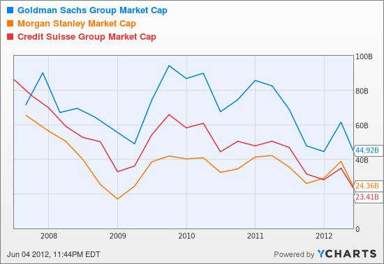 GS Market Cap Chart