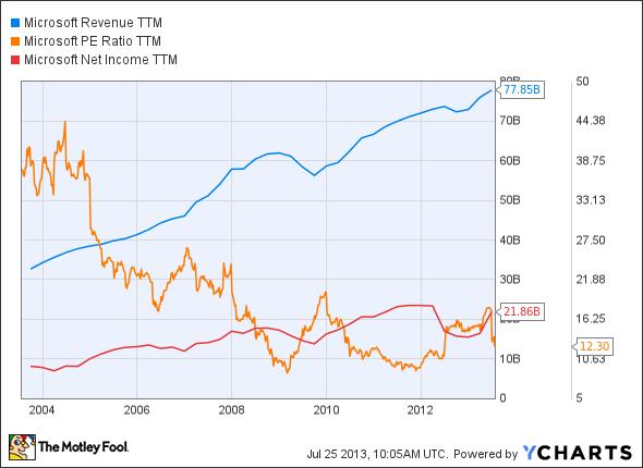 MSFT Revenue TTM Chart