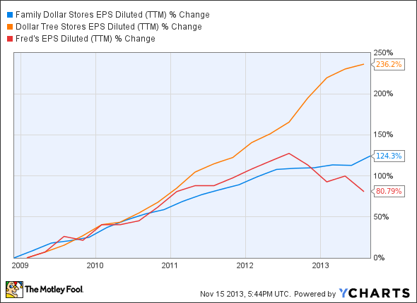 FDO EPS Diluted (TTM) Chart