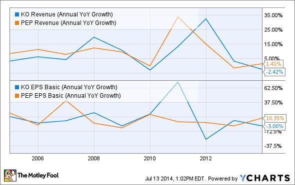 KO Revenue (Annual YoY Growth) Chart