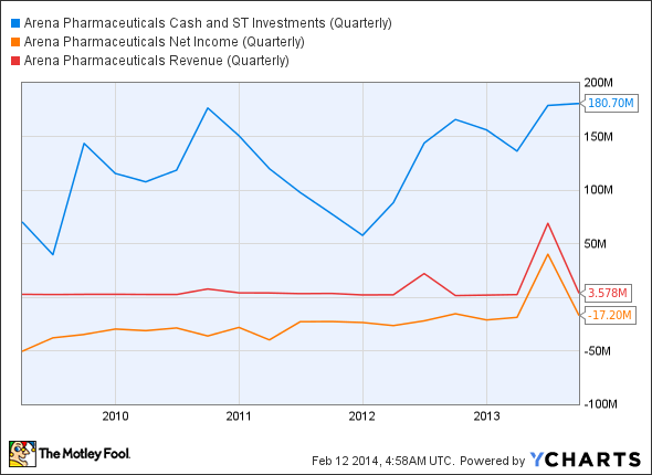 ARNA Cash and ST Investments (Quarterly) Chart