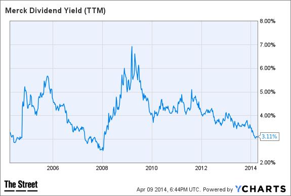 MRK Dividend Yield (TTM) Chart