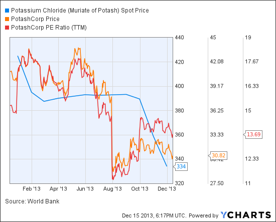 Potassium Chloride (Muriate of Potash) Spot Price Chart