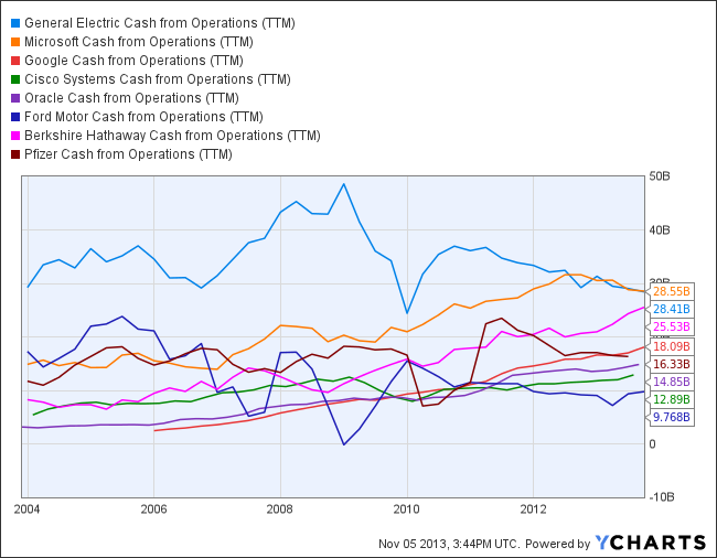 GE Cash from Operations (TTM) Chart
