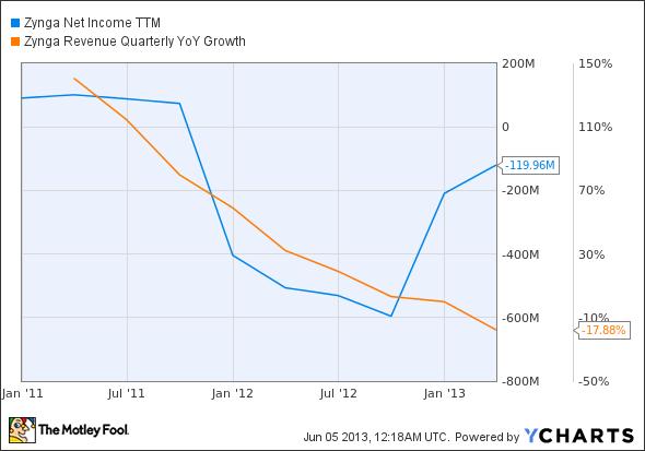 ZNGA Net Income TTM Chart
