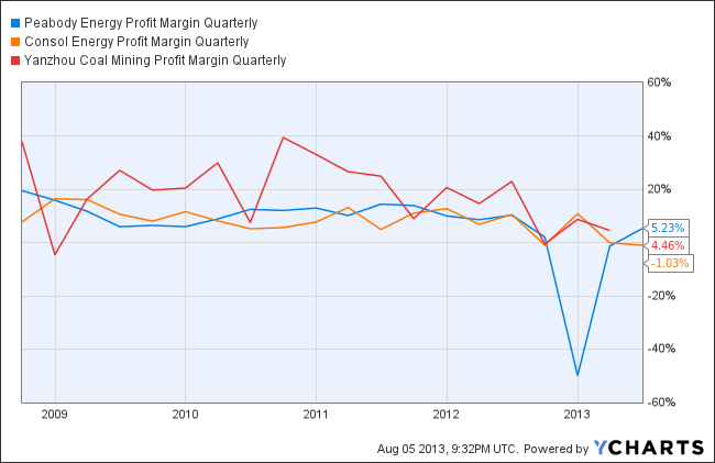 BTU Profit Margin Quarterly Chart