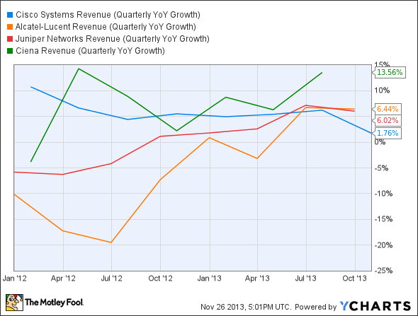 CSCO Revenue (Quarterly YoY Growth) Chart