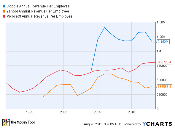 GOOG Annual Revenue Per Employee Chart