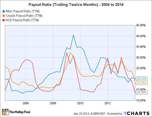 AFL Payout Ratio (TTM) Chart
