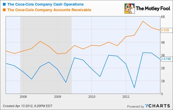 KO Cash Operations Chart