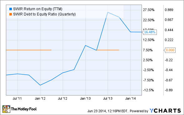 SWIR Return on Equity (TTM) Chart