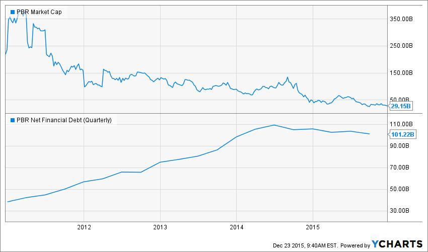PBR Market Cap Chart