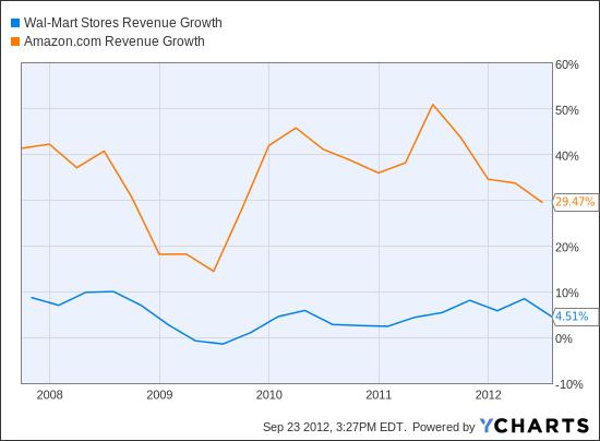 WMT Revenue Growth Chart