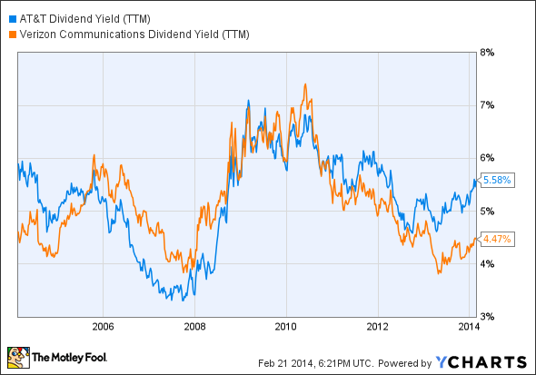 T Dividend Yield (TTM) Chart