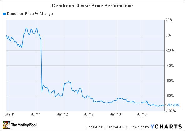 DNDN Chart