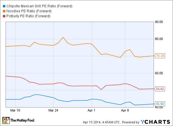 CMG PE Ratio (Forward) Chart