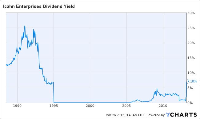 IEP Dividend Yield Chart