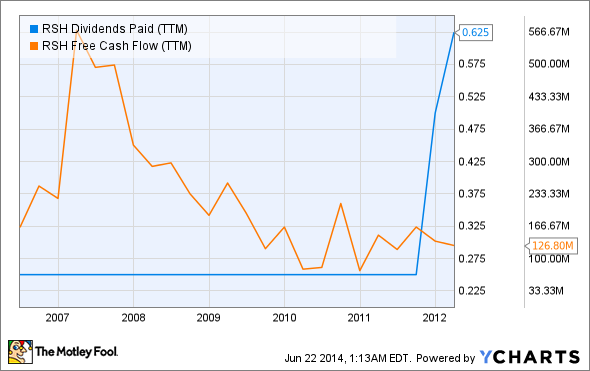 RSH Dividends Paid (TTM) Chart