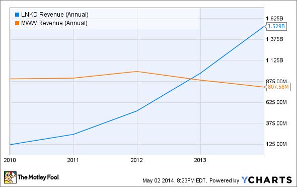 LNKD Revenue (Annual) Chart