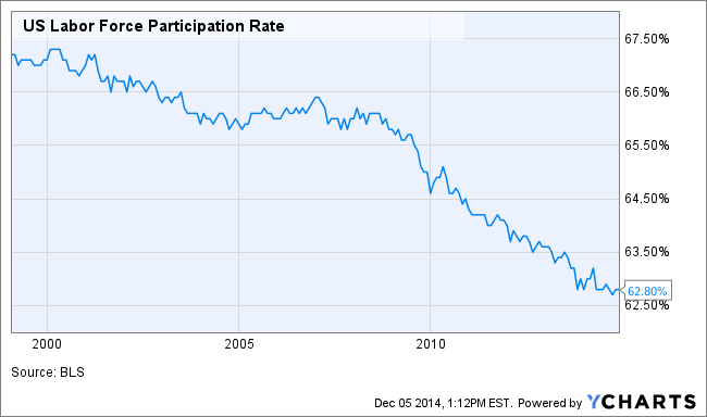 US Labor Force Participation Rate Chart