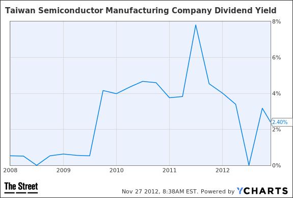 TSM Dividend Yield Chart